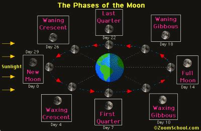 fase bulan  gambarnya budisma
