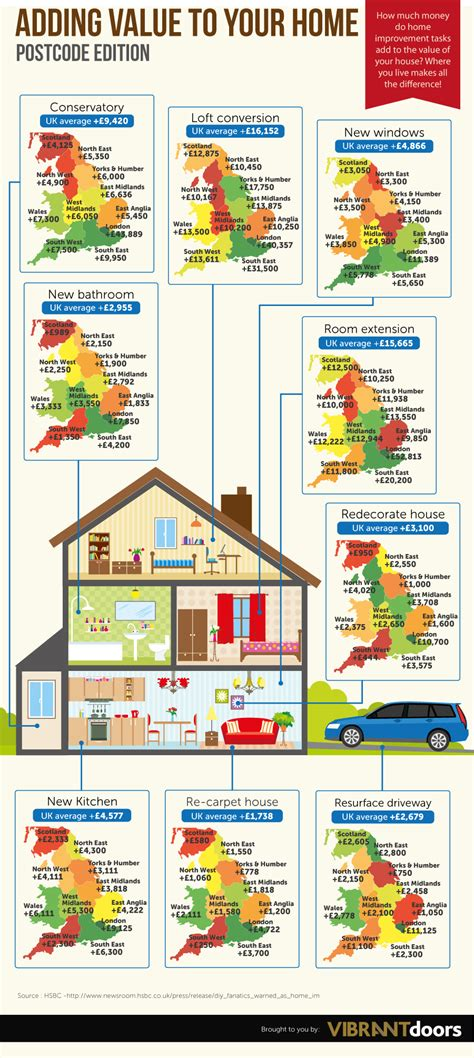 adding value to your home postcode edition vibrant