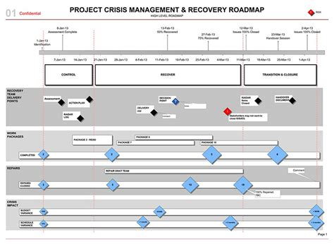 Crisis Management Project Recovery Plan Roadmap Template Project Management Roadmap Template Free