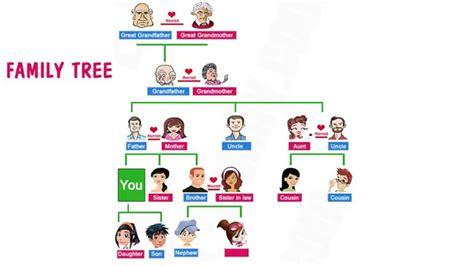 esl family tree template family tree learning 365
