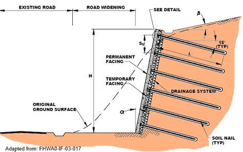 soil nailing china sheet piling supplier