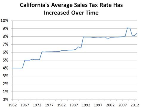 2016 optional state sales tax table sales tax chart 2016 california s sales tax rate has