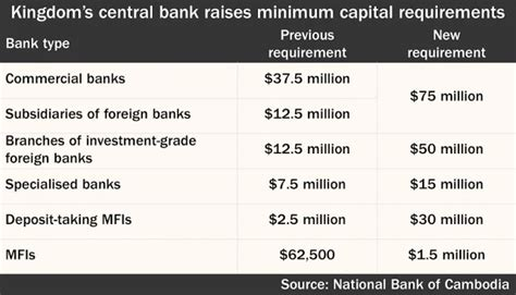 capital requirements banks ki media khmer intelligence nbc raises capital