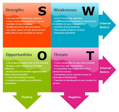 how to conduct a personal swot analysis life coaching
