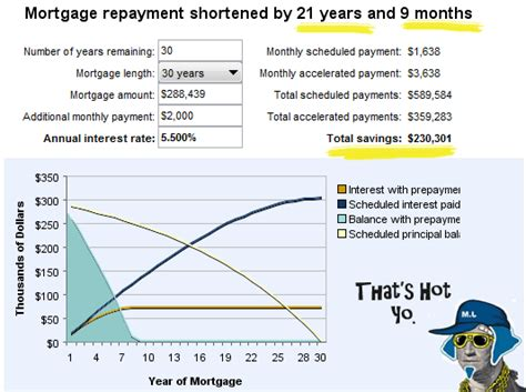 free simple interest loan calculator for mortgage and amortization
