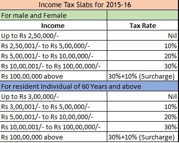 tax sections in india why is india not following progressive tax system for