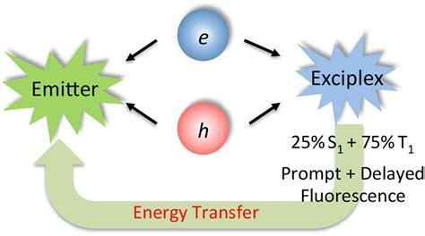 triplet emitters for organic light emitting diodes basic properties triplet emitters for organic light emitting diodes basic properties 28 images field emission