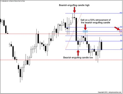 engulfing pattern trading system forex strategies how to trade the bearish engulfing pattern daily price