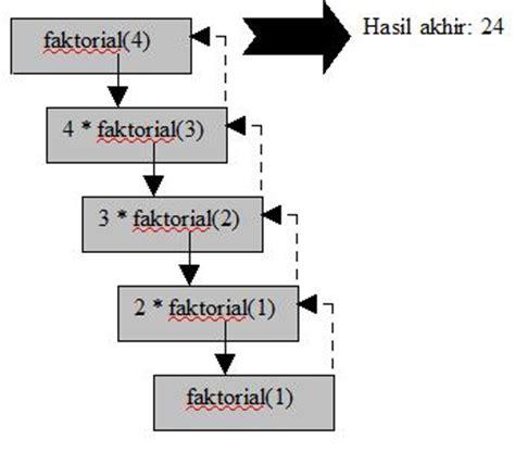 fungsi kapasitor dan nilainya materi algoritma dan pengantar teknologi informasi