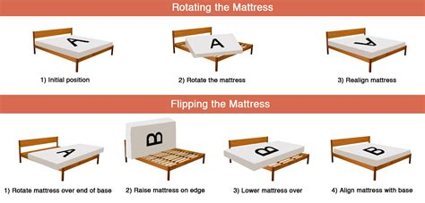 Should You Flip Your Mattress by Do I Need To Flip Or Rotate Mattress Futon