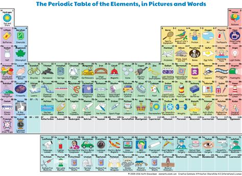 periodic table for children periodic table of the elements in pictures