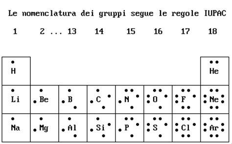 rutenio tavola periodica 187 elettroni di valenza didattica di scienza della materia