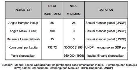 rumus untuk menghitung ipm indeks pembangunan manusia