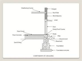 what is the difference between plinth level and formation