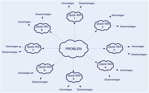 brainstorming diagram six sigma tools improve phase lean six sigma experts