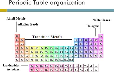 Periodic Table Classification by Chemistry Class 11 Ncert Solutions Chapter 3