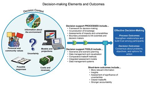 how layout decision is affected by process type decision support national climate assessment