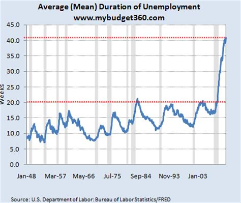 what is the average length of unemployment in the us the sordid details of the employment market before
