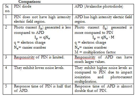 pin diode principle of operation pin photodiode working principle pdf 28 images si pin photodiode s2744 08 hamamatsu