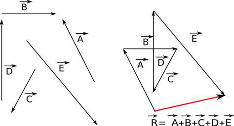 imagenes vectoriales en pdf vectores f 237 sica de nivel b 225 sico nada complejo