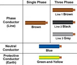 european wiring colors new cable colour code for electrical installations
