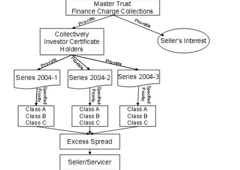 securitization flowchart securitization flowchart flowchart in word