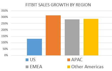 fitbit has taken a lead in the holiday sales race fitbit