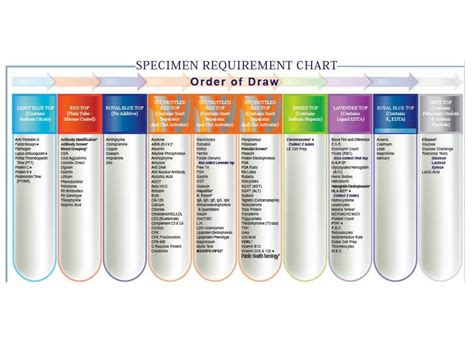 lipid panel color phlebotomy colors and additives pictures to pin on
