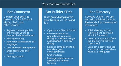 developing bots with microsoft bots framework create intelligent bots using ms bot framework and azure cognitive services books microsoft lead the way in new age bot