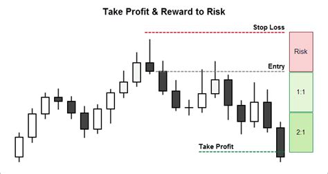candlestick pattern stop loss candlestick analysis for intraday trading binary options