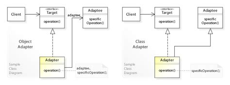 design pattern event dispatcher adapter pattern wikipedia