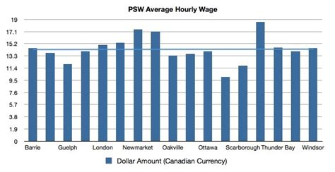all you need to about psw salary increase