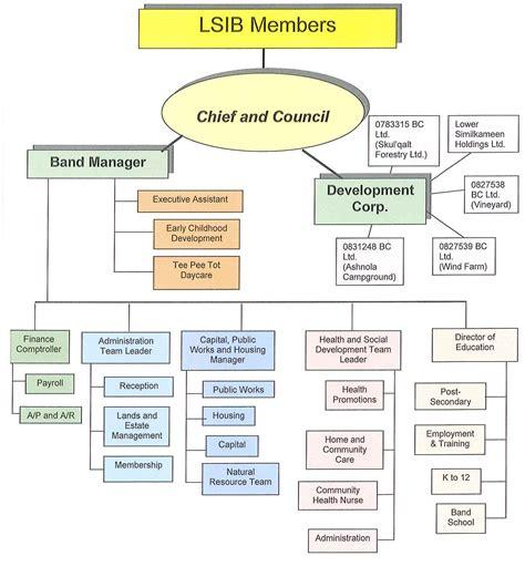 organization spotlight the blog of us organization chart lower similkameen indian band smelqmix