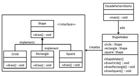 pattern types in ooad design patterns facade pattern