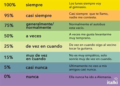 preguntas con frequency adverbs learn the adverbs of frequency in spanish espa 241 ol a1 y