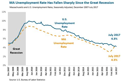 Search Unemployment Ma State Of Working Massachusetts Massbudget