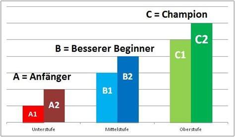sprachniveau tabelle die verschiedenen sprachlevel im englischen