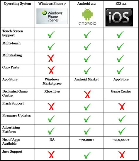 android phone comparison mobile os comparison panduan android