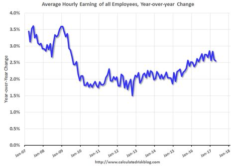 compass wages calculated risk comment a solid employment report