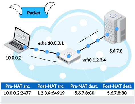 network address translation tutorial pdf network diagram nat images how to guide and refrence