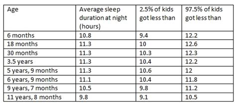 sleep requirements: a guide for the science minded parent