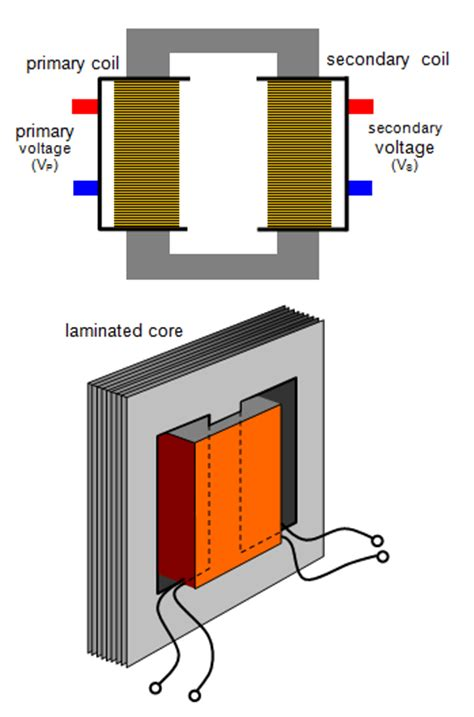 transformer inductance primary secondary schoolphysics welcome