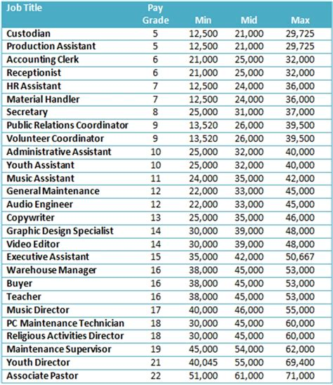 Church Salary by Does Your Church A Compensation Strategy