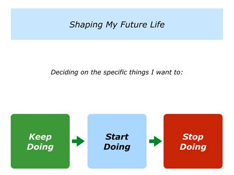 Start Doing d is for deciding what you want to keep doing start doing
