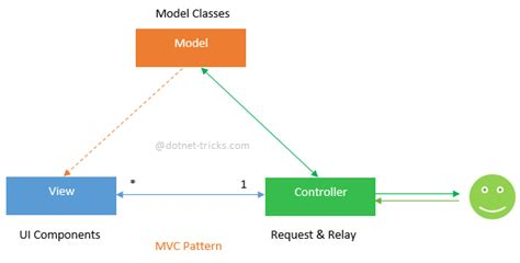Design Pattern Used In Mvc | understanding mvc mvp and mvvm design patterns