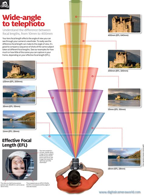 best focal length lens for photography what your captures at every lens focal length