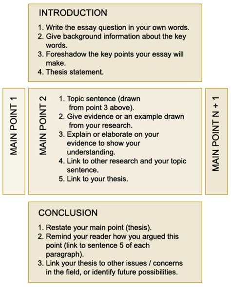 Guide To Writing A Basic Essay by Structuring Essays Current Students The Of Western Australia