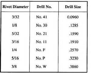 Blind Rivet Dimensions Drilling Rivet Holes