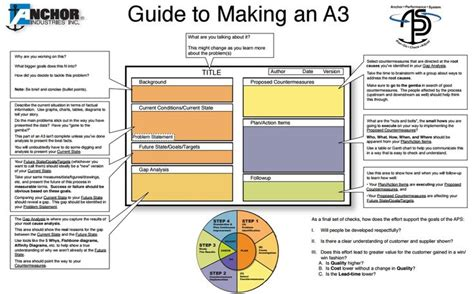 a3 process improvement template 1000 images about problem solving on
