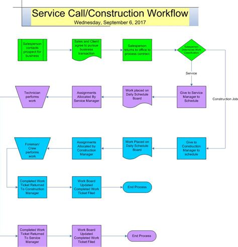 small business workflow sales call flow chart images free any chart exles